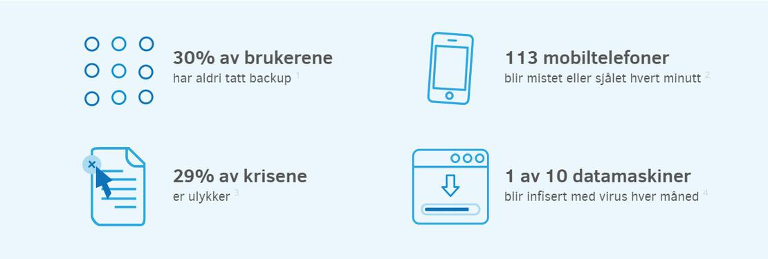 World Backup Day statistics