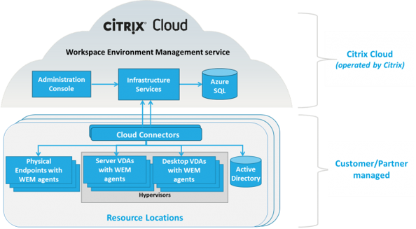 Citrix Cloud Management