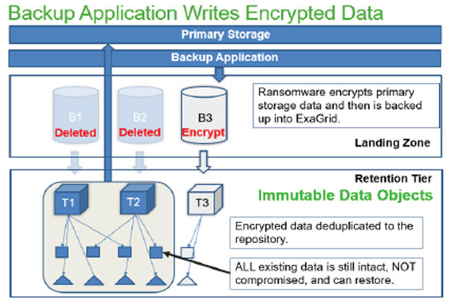Backup Application Writes Encrypted Data
